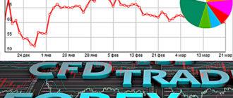 Как анализировать курс доллара