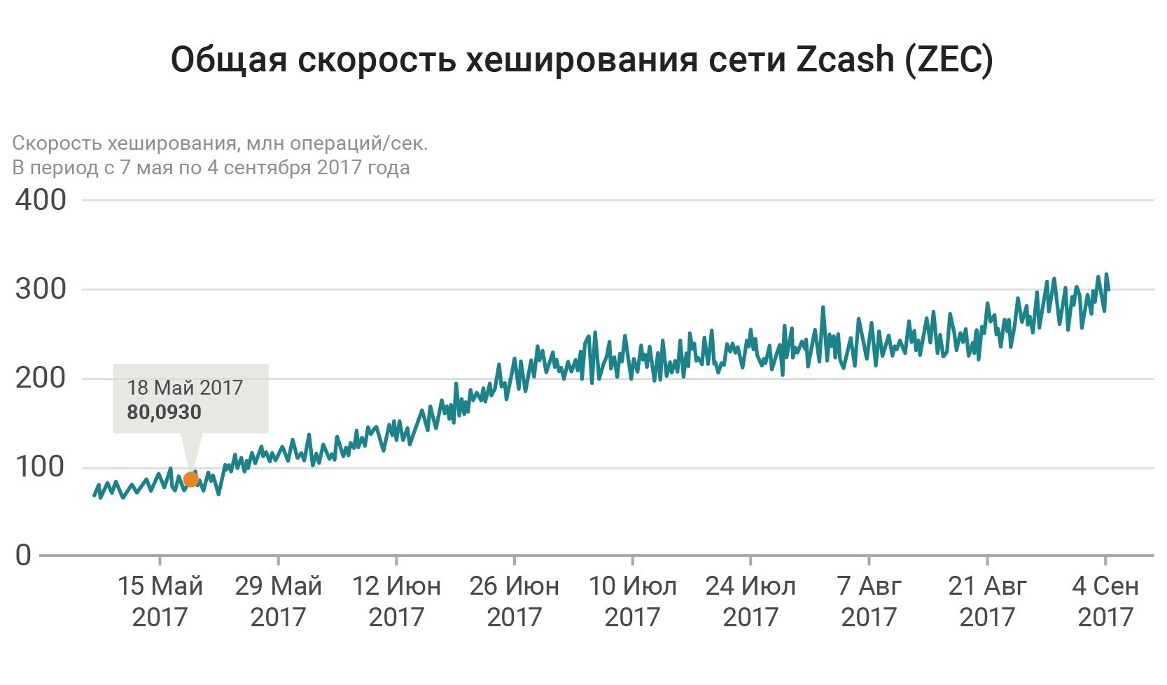 Алгоритм zcash