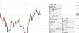 График курса доллара